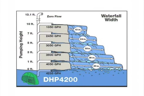 How-to Choose a Pump for Your Pond - image 6 from the video